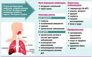 Что делать при пневмонии?