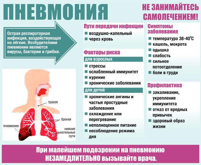 Что делать при пневмонии